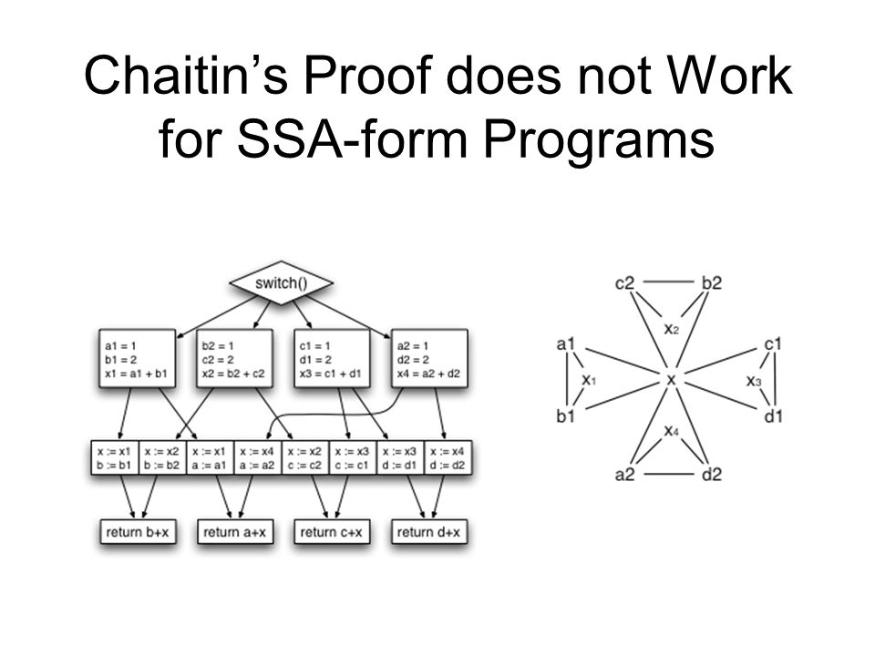 Chaitin's Proof does not Work for SSA-form Programs