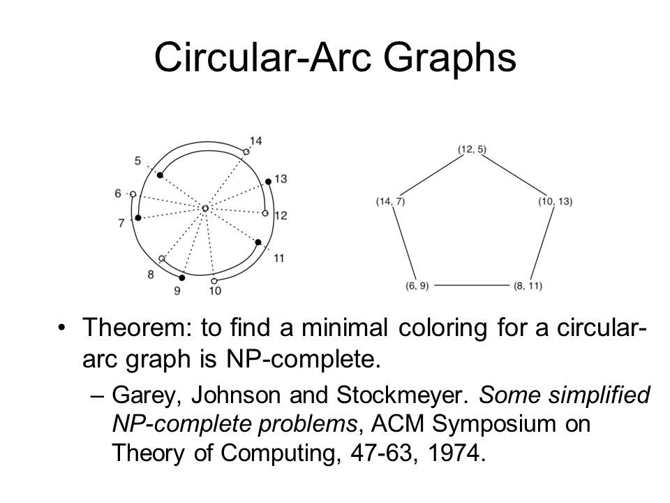 Circular-Arc Graphs Theorem: to find a minimal coloring for a circular- arc graph is NP-complete.