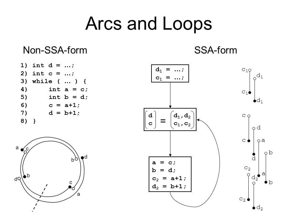 Arcs and Loops 1) int d = … ; 2) int c = … ; 3) while ( … ) { 4) int a = c; 5) int b = d; 6) c = a+1; 7) d = b+1; 8) } d 1 = … ; c 1 = … ; a = c; b =