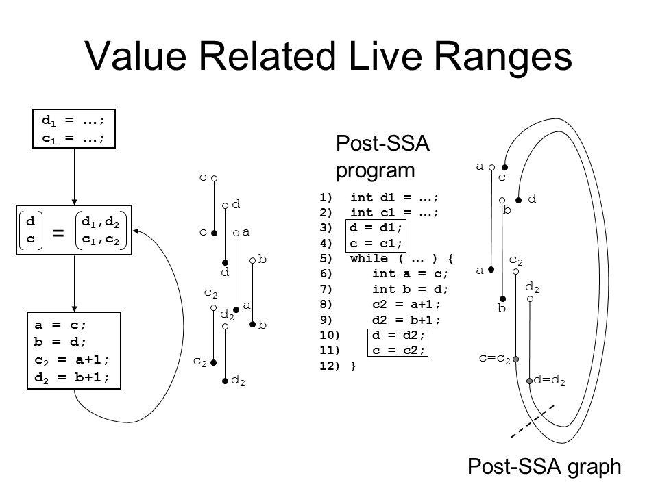 Value Related Live Ranges 1) int d1 = … ; 2) int c1 = … ; 3) d = d1; 4) c = c1; 5) while ( … ) { 6) int a = c; 7) int b = d; 8) c2 = a+1; 9) d2 = b+1;