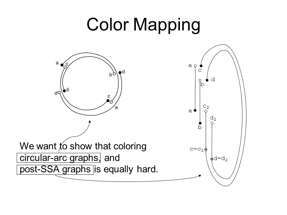 Color Mapping b c2c2 b c a a c=c 2 d2d2 d d=d 2 We want to show that coloring circular-arc graphs, and post-SSA graphs is equally hard.