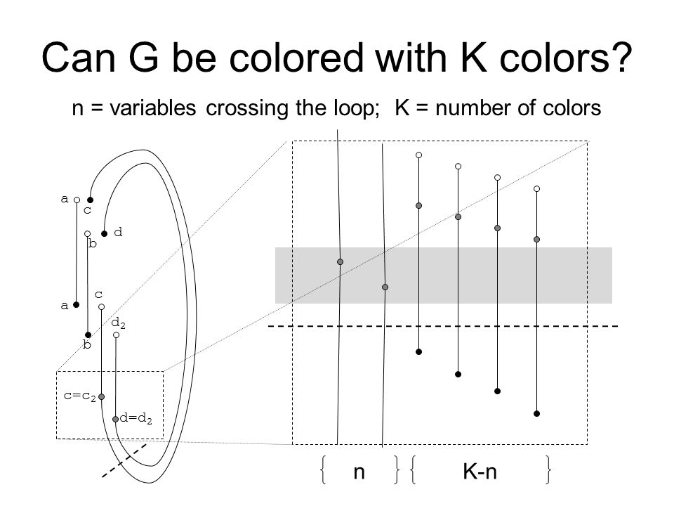 Can G be colored with K colors.
