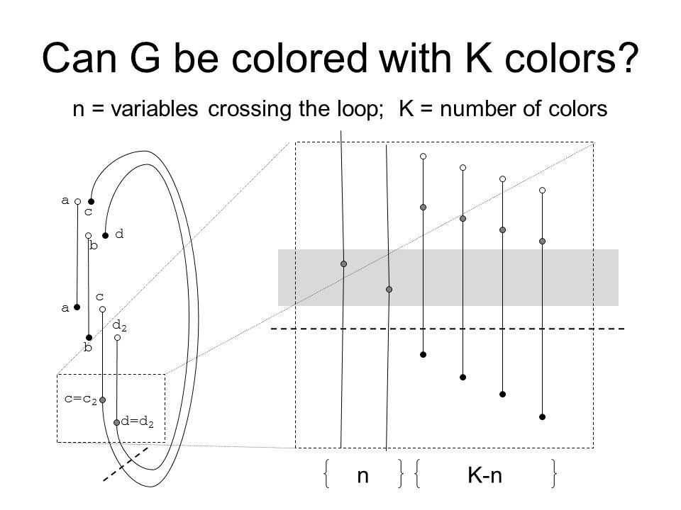 Can G be colored with K colors? b c b c a a c=c 2 d2d2 d d=d 2 nK-n n = variables crossing the loop; K = number of colors