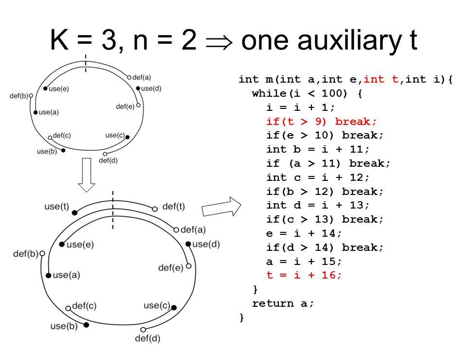 K = 3, n = 2  one auxiliary t int m(int a,int e,int t,int i){ while(i < 100) { i = i + 1; if(t > 9) break; if(e > 10) break; int b = i + 11; if (a >