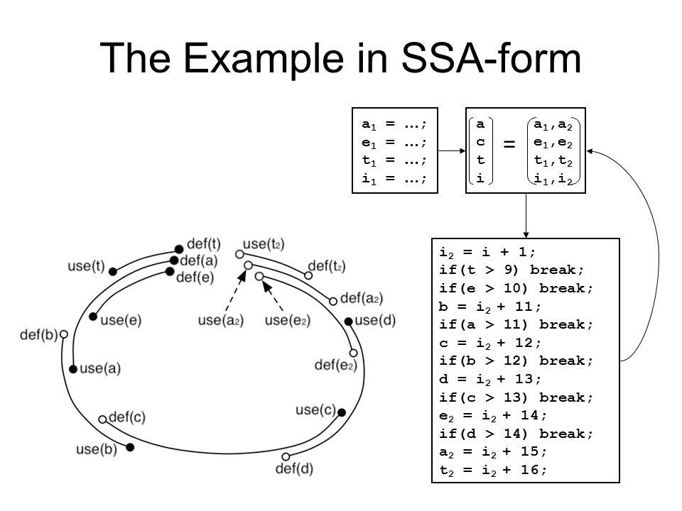 The Example in SSA-form a 1 = … ; e 1 = … ; t 1 = … ; i 1 = … ; i 2 = i + 1; if(t > 9) break; if(e > 10) break; b = i 2 + 11; if(a > 11) break; c = i
