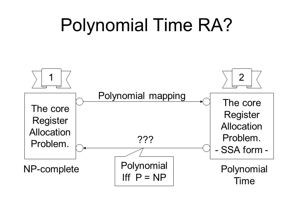 Polynomial Time RA. The core Register Allocation Problem.