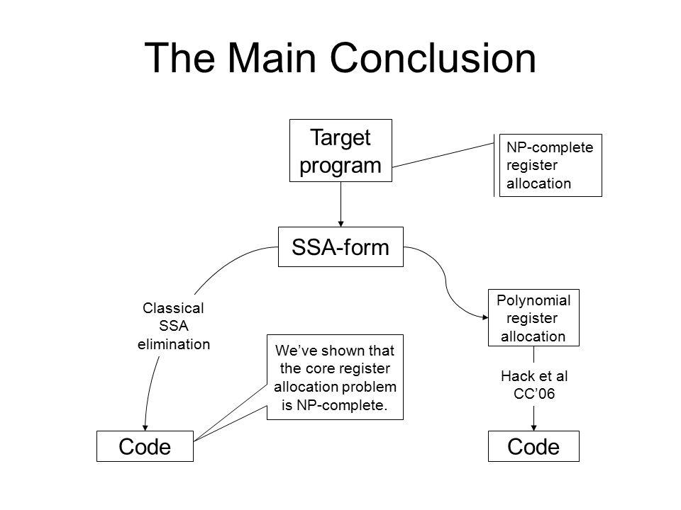 Target program SSA-form Code We've shown that the core register allocation problem is NP-complete. The Main Conclusion NP-complete register allocation