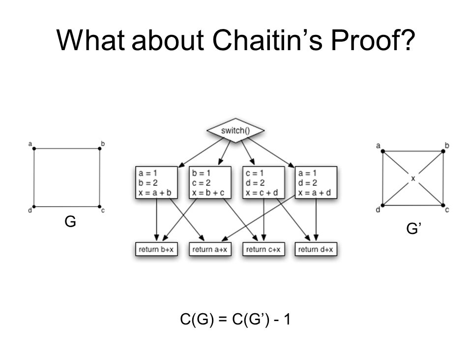 What about Chaitin's Proof G G' C(G) = C(G') - 1