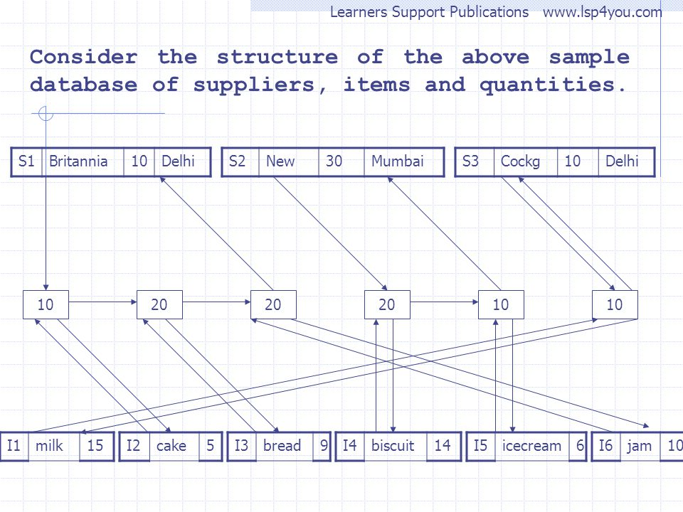 Learners Support Publications www.lsp4you.com Consider the structure of the above sample database of suppliers, items and quantities. S1Britannia10Del