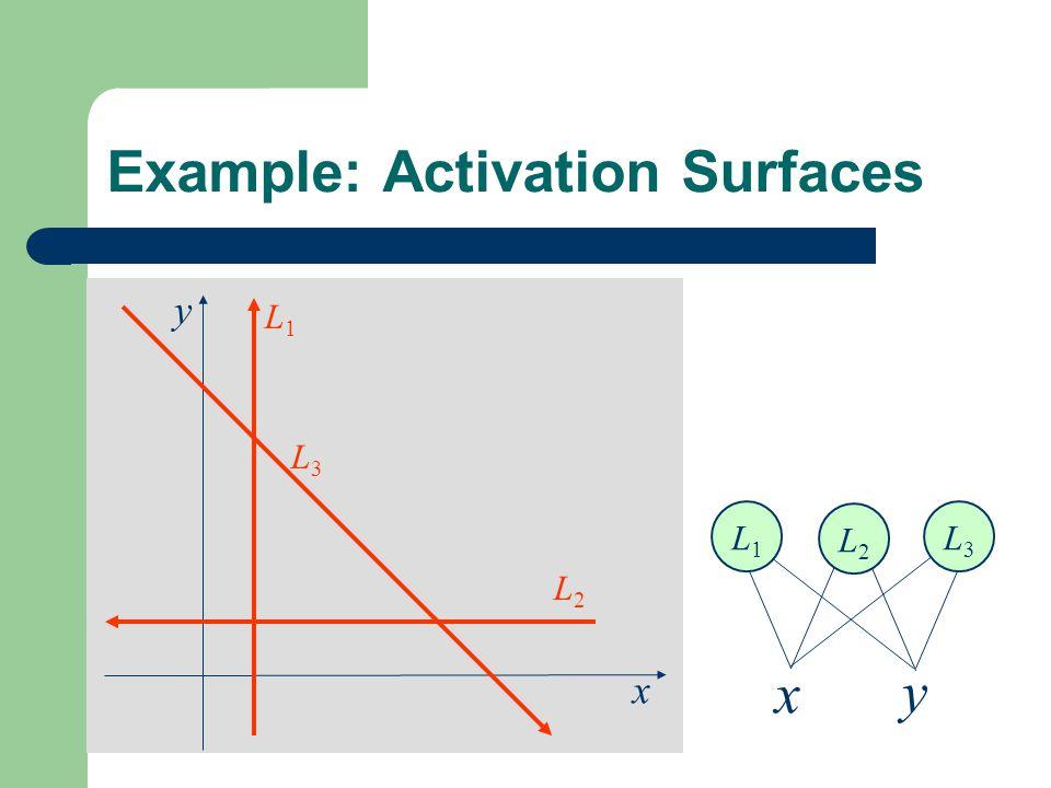 x y Example: Activation Surfaces L1L1 L2L2 L3L3 x y L1L1 L2L2 L3L3
