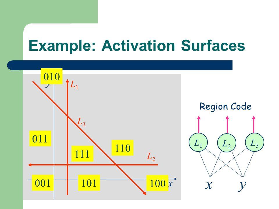 Example: Activation Surfaces x y L1L1 L2L2 L3L3 x y L1L1 L2L2 L3L3 011 001101 100 110 010 111 Region Code