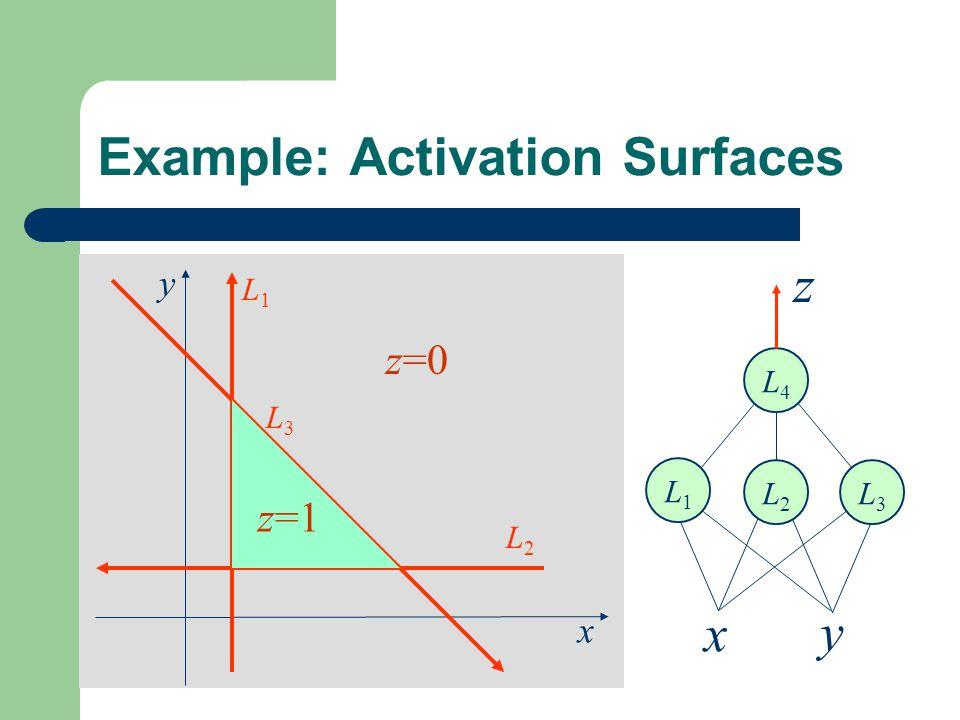 x y L1L1 L2L2 L3L3 Example: Activation Surfaces z=1 z=0 L4L4 z x y L1L1 L2L2 L3L3