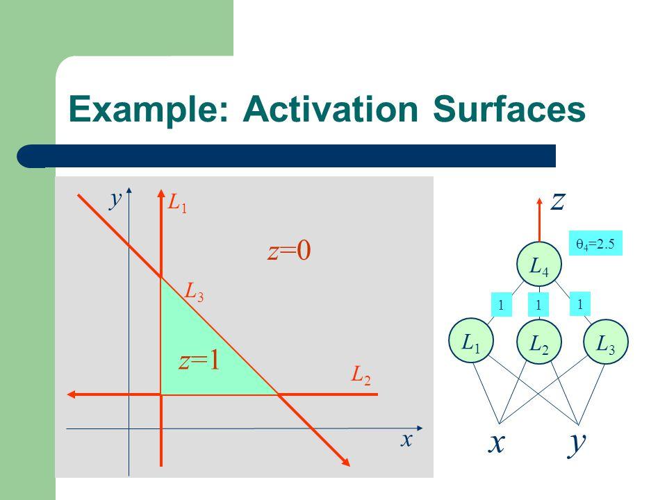 x y L1L1 L2L2 L3L3 Example: Activation Surfaces z=1 z=0 L4L4 z x y L1L1 L2L2 L3L3 1  4 =2.5 1 1