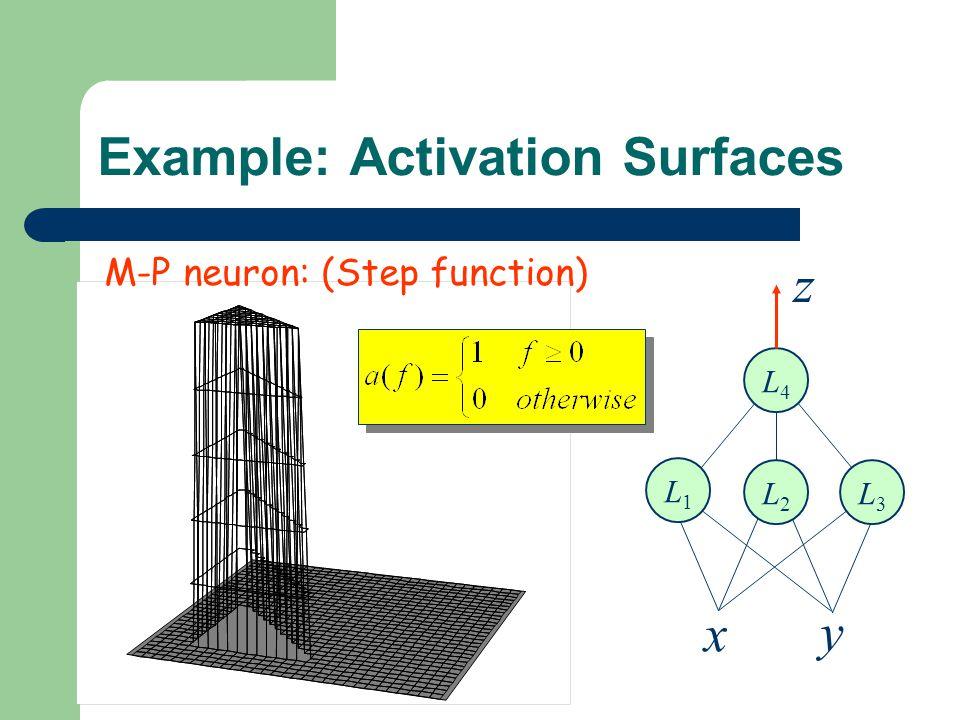 Example: Activation Surfaces L4L4 z x y L1L1 L2L2 L3L3 M-P neuron: (Step function)