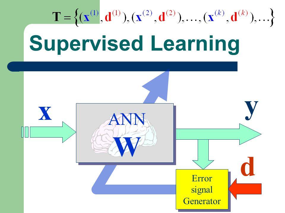 Supervised Learning x Error signal Generator Error signal Generator d y ANN W