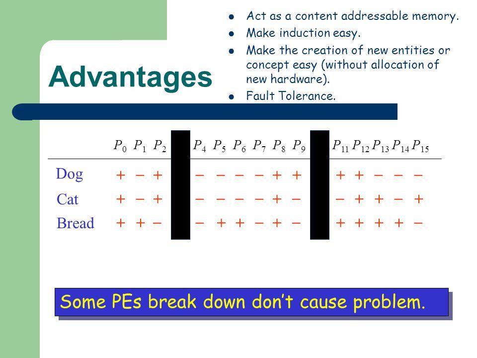 Advantages P0P0 P1P1 P2P2 P3P3 P4P4 P5P5 P6P6 P7P7 P8P8 P9P9 P 10 P 11 P 12 P 13 P 14 P 15 + _ ++ ____ +++++ ___ + _ ++ ____ + _ + _ ++ _ +++ _ + _ ++