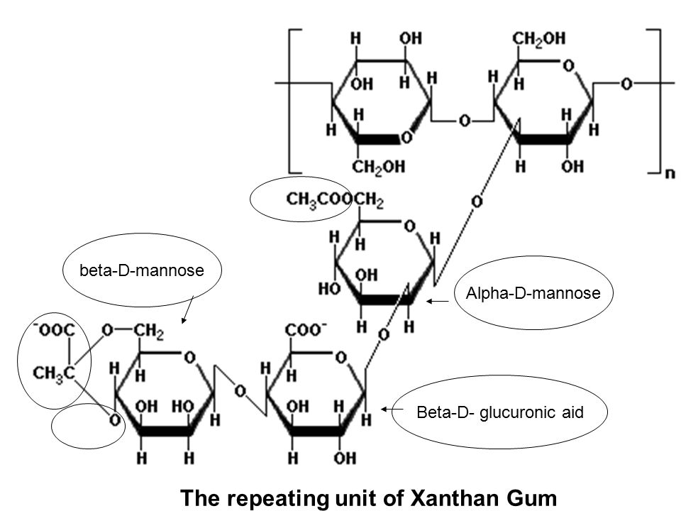 The repeating unit of Xanthan Gum Alpha-D-mannose beta-D-mannose Beta-D- glucuronic aid
