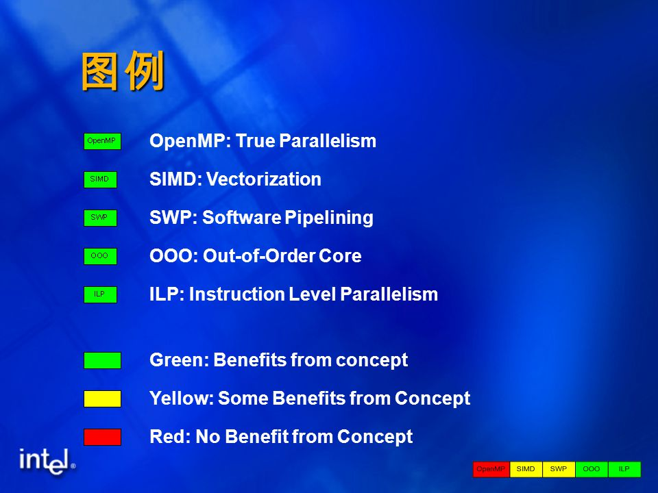 图例 OpenMP: True Parallelism SIMD: Vectorization SWP: Software Pipelining OOO: Out-of-Order Core ILP: Instruction Level Parallelism Green: Benefits from concept Yellow: Some Benefits from Concept Red: No Benefit from Concept