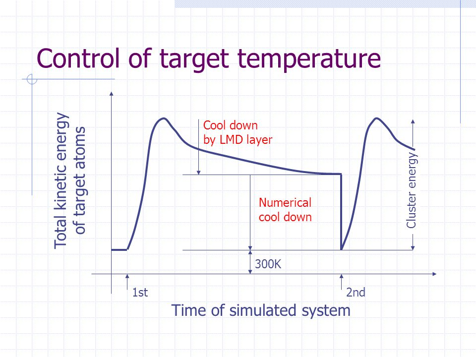 Control of target temperature Total kinetic energy of target atoms Time of simulated system 300K Numerical cool down Cool down by LMD layer Cluster energy 1st2nd