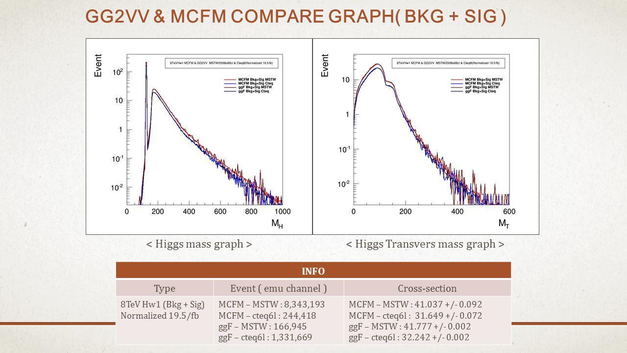 GG2VV & MCFM COMPARE GRAPH( BKG + SIG ) INFO TypeEvent ( emu channel )Cross-section 8TeV Hw1 (Bkg + Sig) Normalized 19.5/fb MCFM – MSTW : 8,343,193 MCFM – cteq6l : 244,418 ggF – MSTW : 166,945 ggF – cteq6l : 1,331,669 MCFM – MSTW : 41.037 +/- 0.092 MCFM – cteq6l : 31.649 +/- 0.072 ggF – MSTW : 41.777 +/- 0.002 ggF – cteq6l : 32.242 +/- 0.002