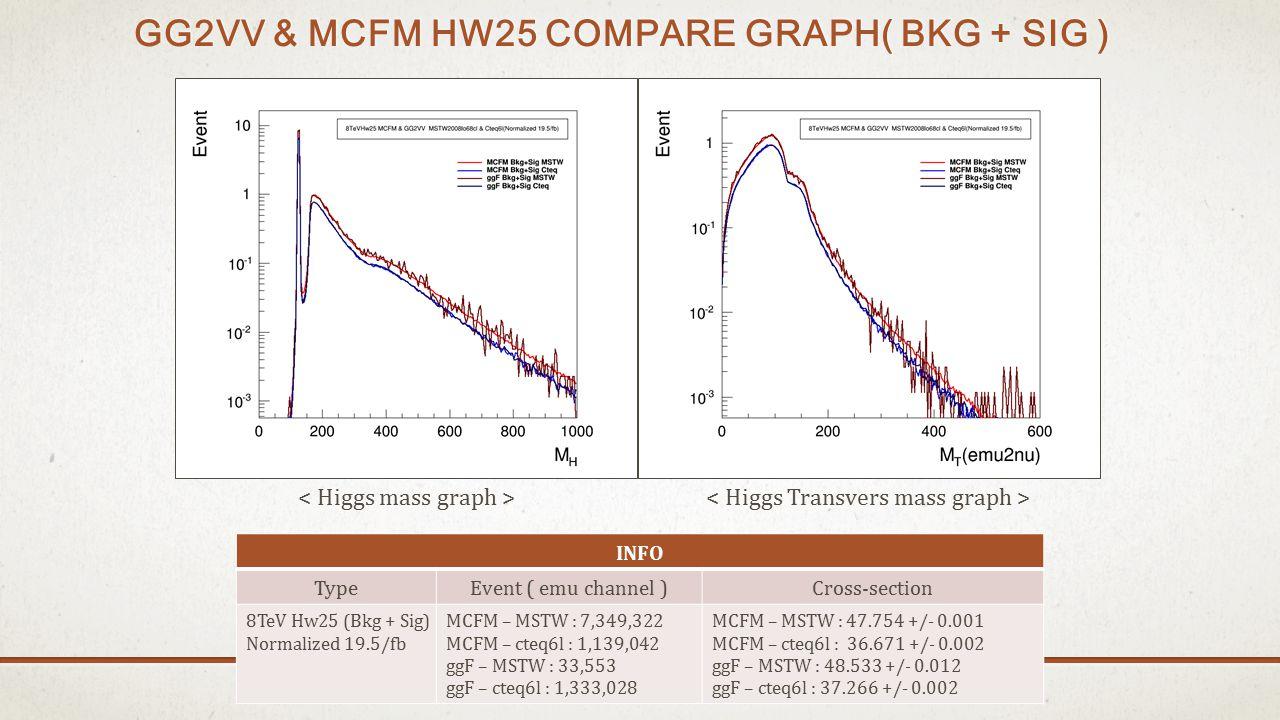GG2VV & MCFM HW25 COMPARE GRAPH( BKG + SIG ) INFO TypeEvent ( emu channel )Cross-section 8TeV Hw25 (Bkg + Sig) Normalized 19.5/fb MCFM – MSTW : 7,349,322 MCFM – cteq6l : 1,139,042 ggF – MSTW : 33,553 ggF – cteq6l : 1,333,028 MCFM – MSTW : 47.754 +/- 0.001 MCFM – cteq6l : 36.671 +/- 0.002 ggF – MSTW : 48.533 +/- 0.012 ggF – cteq6l : 37.266 +/- 0.002