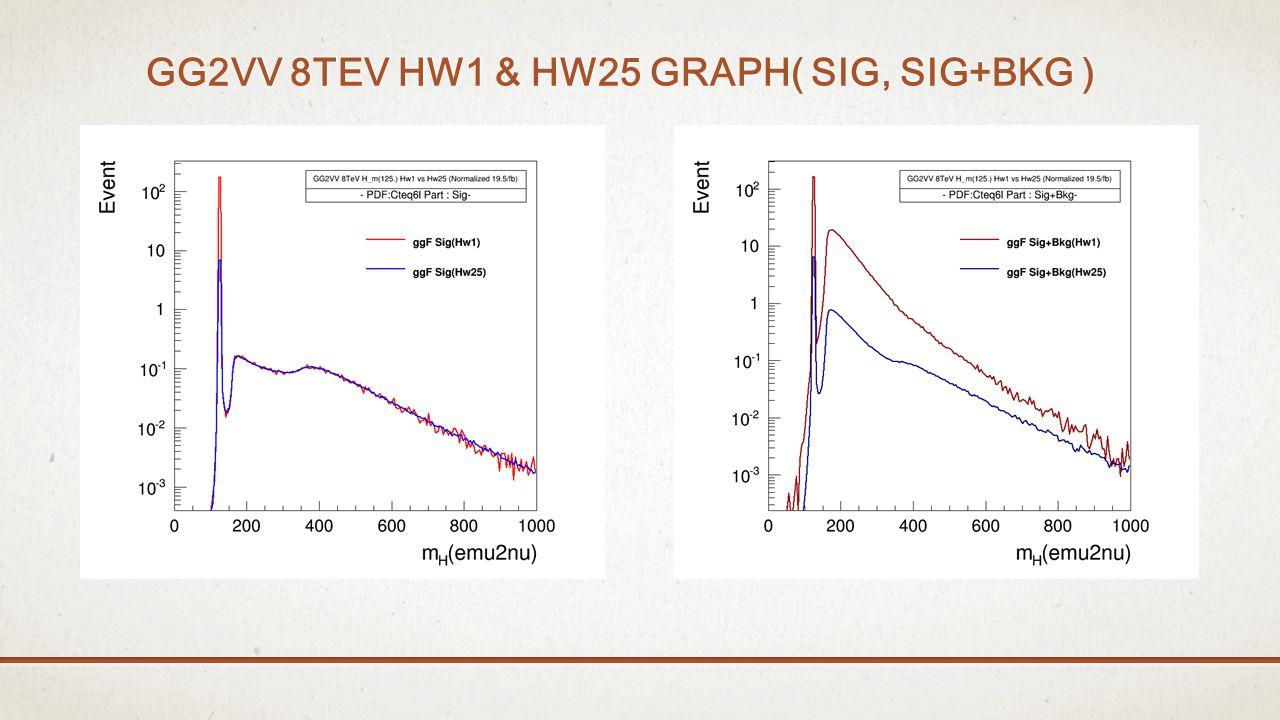 GG2VV 8TEV HW1 & HW25 GRAPH( SIG, SIG+BKG )