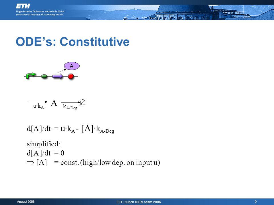 August 2006 ETH Zurich iGEM team 2006 2 ODE's: Constitutive A u·k A A k A-Deg d[A ]/dt= u· k A - [A]· k A-Deg simplified: d[A ]/dt= 0  [A] = const.