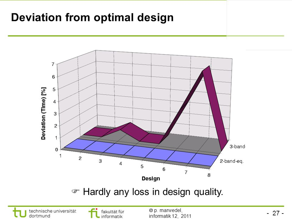 - 27 -  p. marwedel, informatik 12, 2011 Deviation from optimal design  Hardly any loss in design quality.