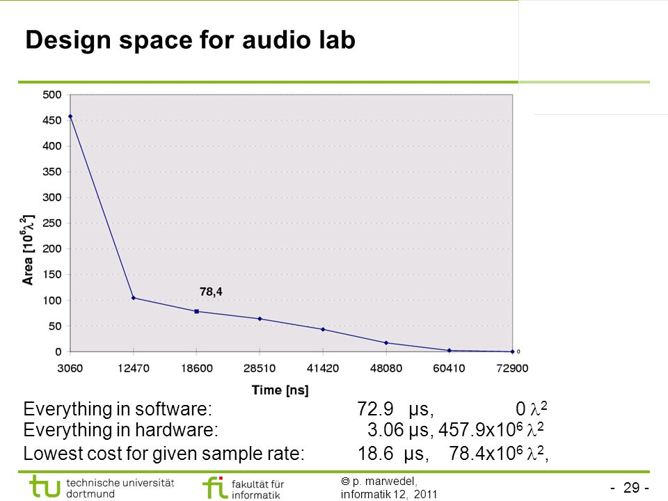 - 29 -  p. marwedel, informatik 12, 2011 Design space for audio lab Everything in software: 72.9 µs, 0 2 Everything in hardware: 3.06 µs, 457.9x10 6