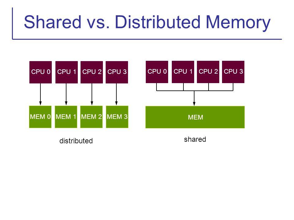 Shared vs. Distributed Memory CPU 0CPU 1CPU 2CPU 3 CPU 0CPU 1CPU 2CPU 3 MEM 0MEM 1MEM 2MEM 3 MEM shared distributed