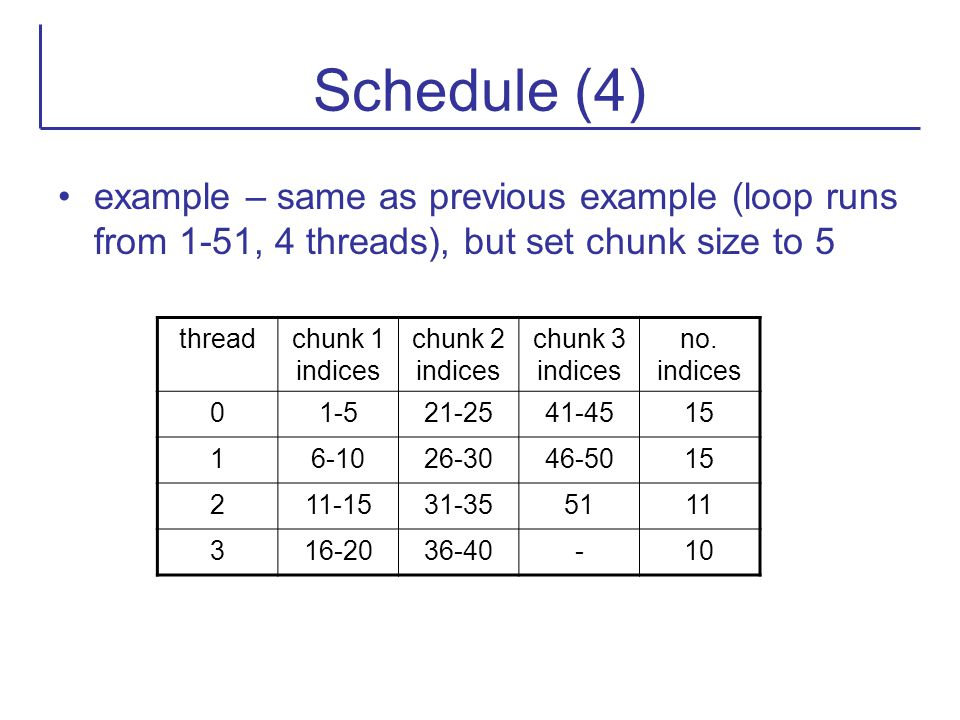 Schedule (4) example – same as previous example (loop runs from 1-51, 4 threads), but set chunk size to 5 threadchunk 1 indices chunk 2 indices chunk