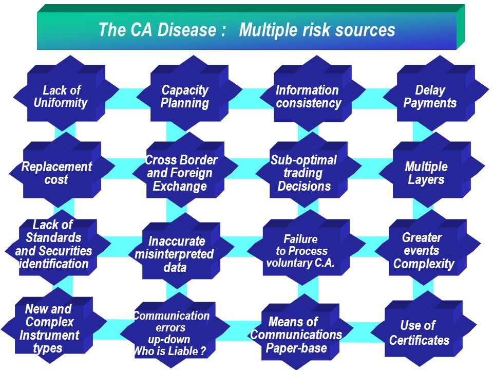 The CA Disease : Multiple risk sources Replacement cost Cross Border and Foreign Exchange Sub-optimal trading Decisions Multiple Layers Lack of Standa