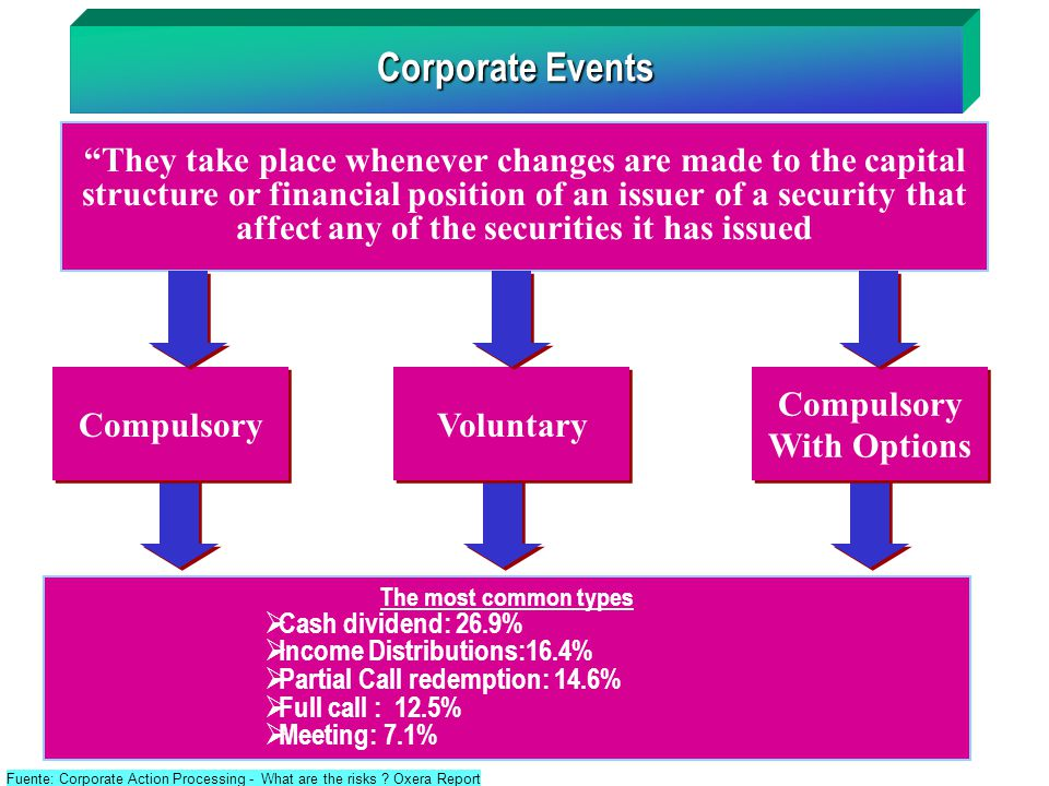 "Corporate Events ""They take place whenever changes are made to the capital structure or financial position of an issuer of a security that affect any"