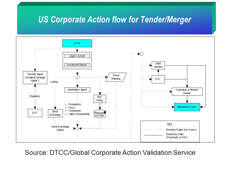 US Corporate Action flow for Tender/Merger Source: DTCC/Global Corporate Action Validation Service