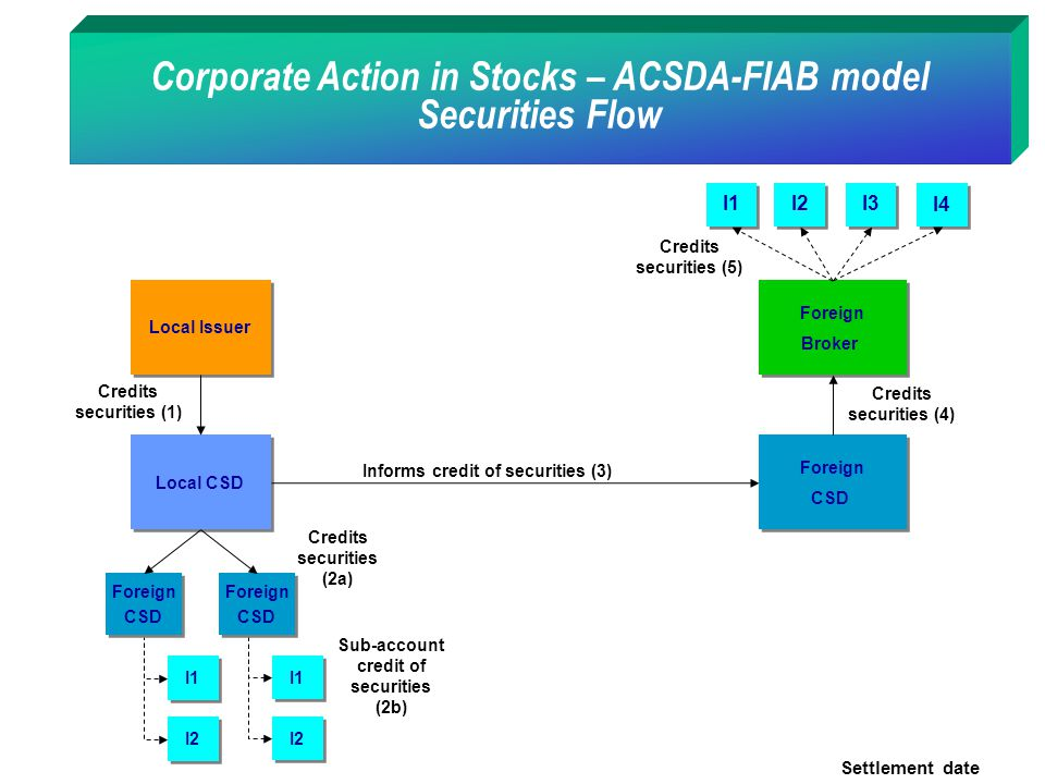 Corporate Action in Stocks – ACSDA-FIAB model Securities Flow I1 I2 I1 I2 Sub-account credit of securities (2b) Local Issuer Credits securities (1) Lo