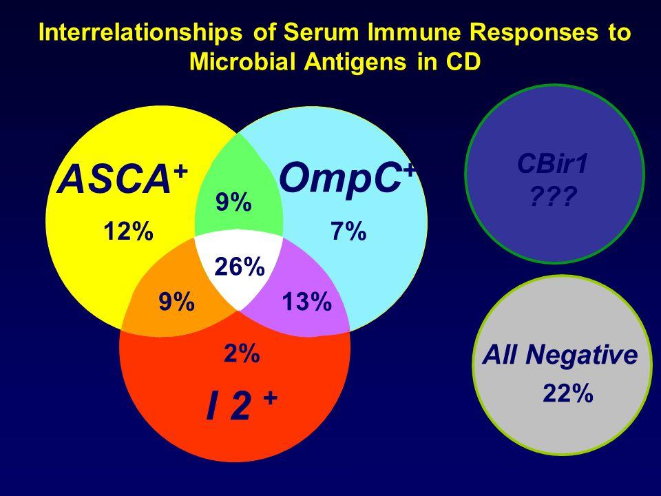 Interrelationships of Serum Immune Responses to Microbial Antigens in CD ASCA + I 2 + OmpC + Landers et al, Gastro. 123:689-699, 2002 All Negative 22%