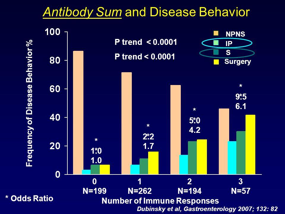 Frequency of Disease Behavior % Number of Immune Responses Antibody Sum and Disease Behavior NPNS IP S * Odds Ratio 0 N=199 1 N=262 2 N=194 3 N=57 Sur