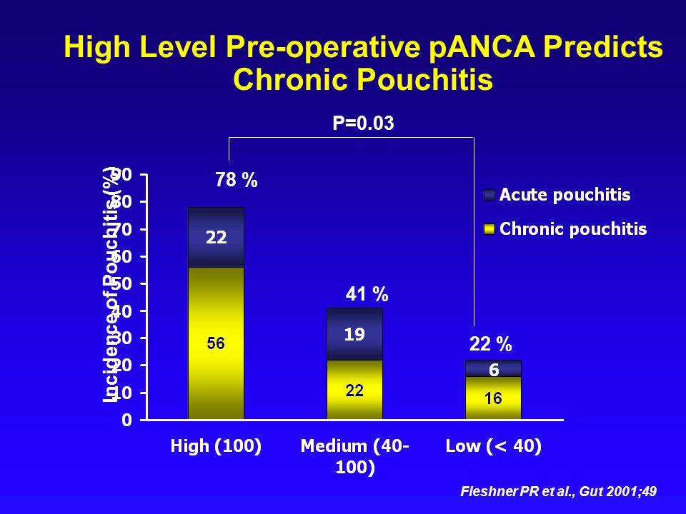 78 % 22 % High Level Pre-operative pANCA Predicts Chronic Pouchitis Incidence of Pouchitis (%) 41 % P=0.03 Fleshner PR et al., Gut 2001;49
