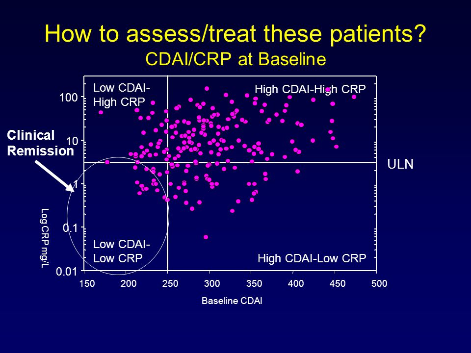 How to assess/treat these patients? CDAI/CRP at Baseline ULN High CDAI-High CRP High CDAI-Low CRP Low CDAI- High CRP Low CDAI- Low CRP Clinical Remiss