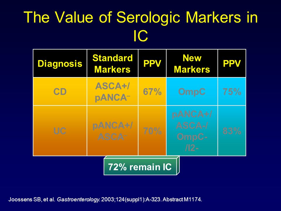 The Value of Serologic Markers in IC pANCA+/ ASCA – ASCA+/ pANCA – Standard Markers 70%UC 67%CD PPVDiagnosis 83% 75% PPV pANCA+/ ASCA-/ OmpC- /I2- Omp