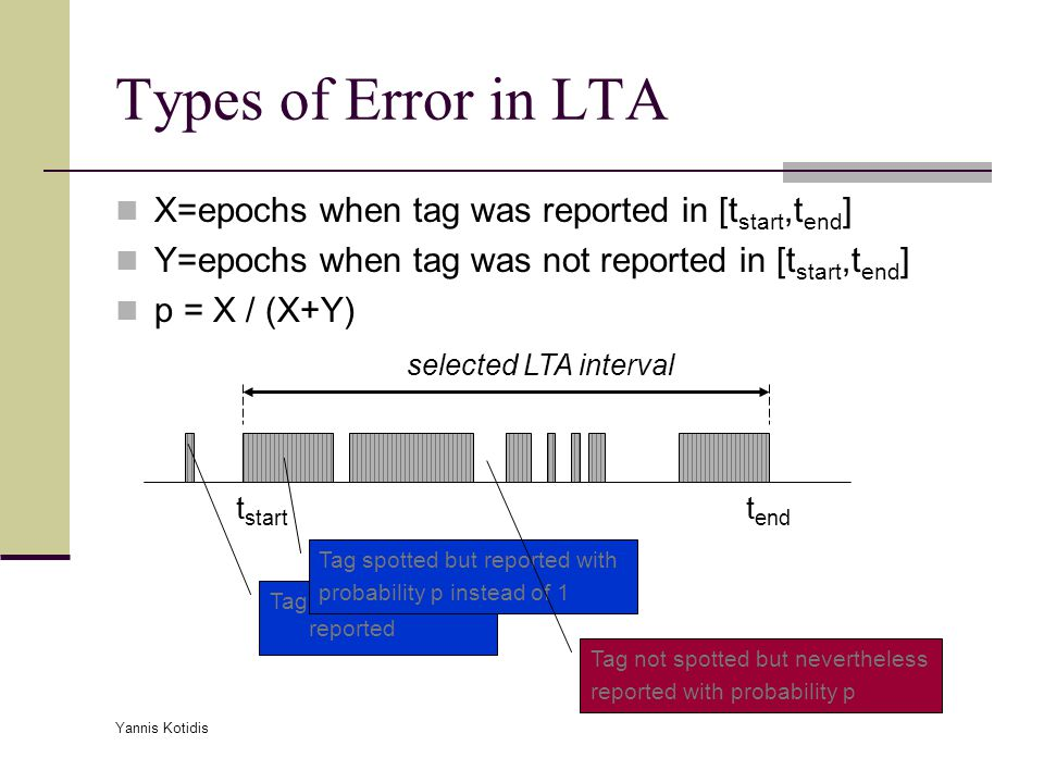 Yannis Kotidis Types of Error in LTA t start t end X=epochs when tag was reported in [t start,t end ] Y=epochs when tag was not reported in [t start,t end ] p = X / (X+Y) Tag spotted but not reported Tag spotted but reported with probability p instead of 1 Tag not spotted but nevertheless reported with probability p selected LTA interval