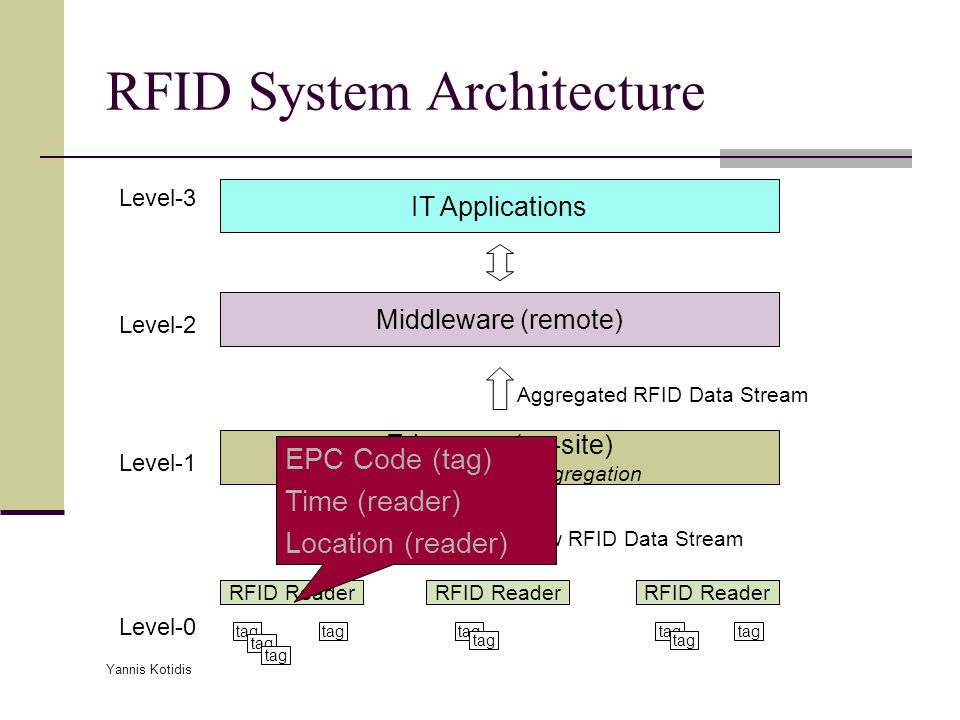 Yannis Kotidis RFID System Architecture RFID Reader tag RFID Reader tag Edgeware (on-site) filtering, cleaning, aggregation Raw RFID Data Stream Aggregated RFID Data Stream Middleware (remote) IT Applications tag Level-0 Level-1 Level-2 Level-3 EPC Code (tag) Time (reader) Location (reader)