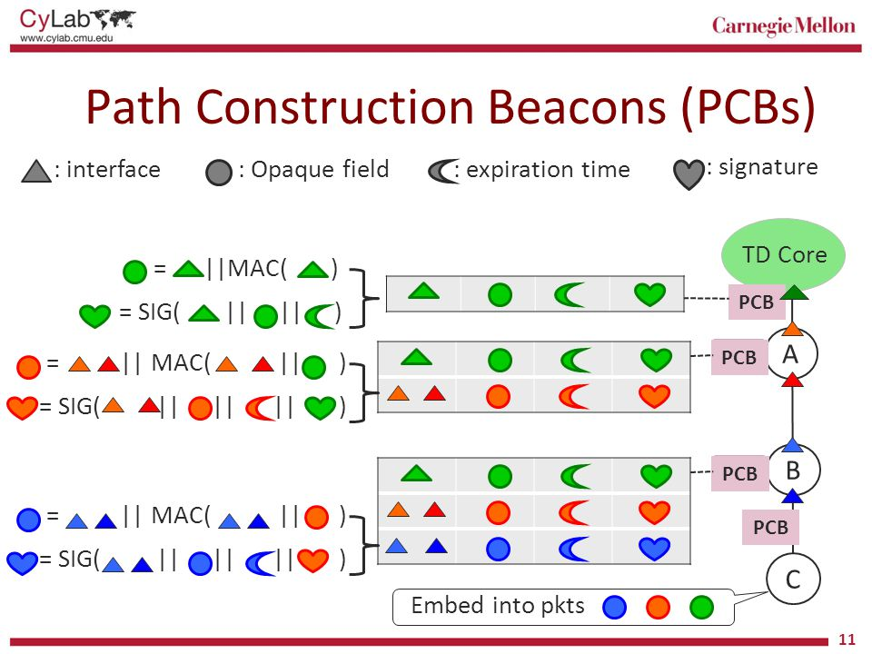 Path Construction Beacons (PCBs) 11 TD Core A B C PCB Embed into pkts : interface: Opaque field: expiration time : signature = SIG( || || ) = ||MAC( )