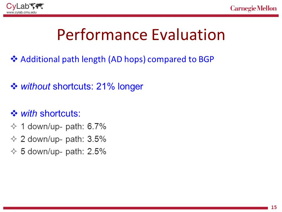 Performance Evaluation  Additional path length (AD hops) compared to BGP  without shortcuts: 21% longer  with shortcuts:  1 down/up- path: 6.7% 