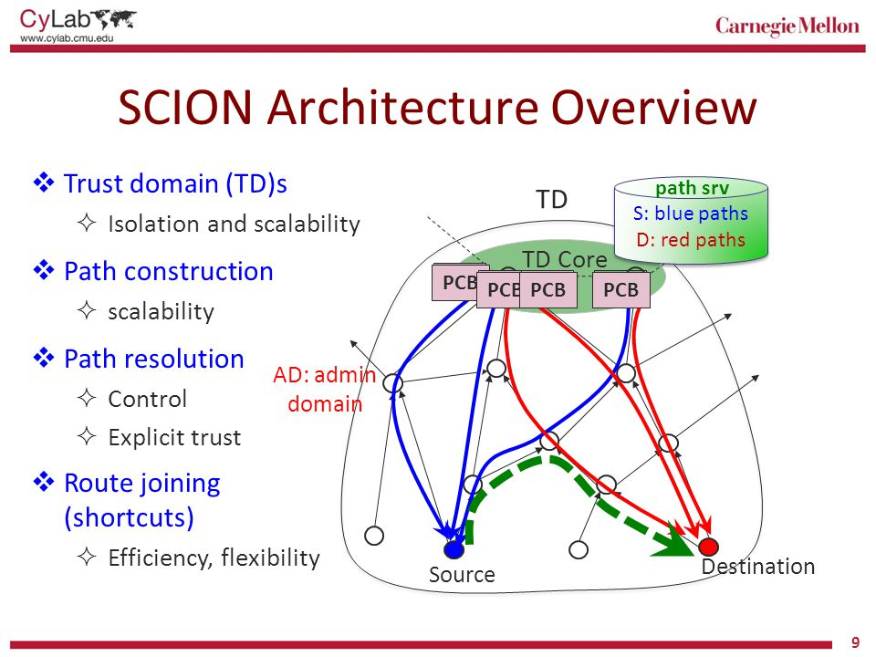 SCION Architecture Overview 9 Source Destination PCB  Trust domain (TD)s  Isolation and scalability  Path construction  scalability  Path resolut