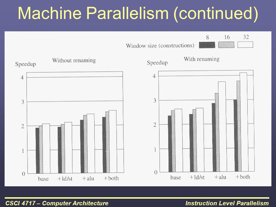 Instruction Level ParallelismCSCI 4717 – Computer Architecture Machine Parallelism (continued)