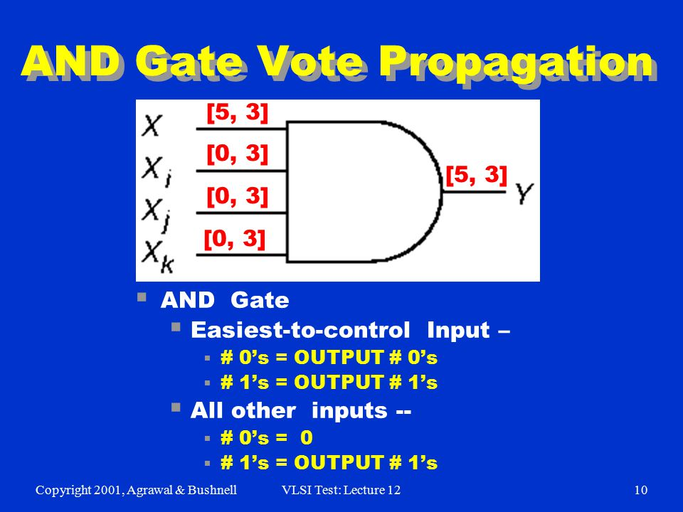 Copyright 2001, Agrawal & BushnellVLSI Test: Lecture 1210 AND Gate Vote Propagation  AND Gate  Easiest-to-control Input –  # 0's = OUTPUT # 0's  #