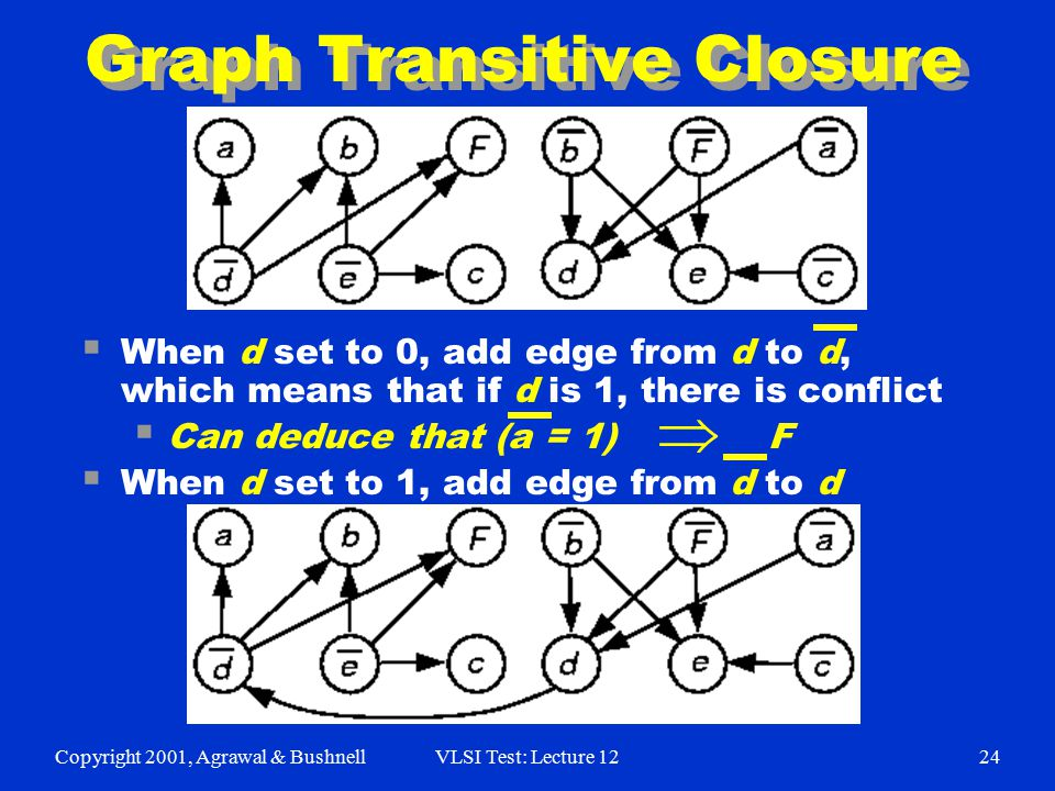 Copyright 2001, Agrawal & BushnellVLSI Test: Lecture 1224 Graph Transitive Closure  When d set to 0, add edge from d to d, which means that if d is 1
