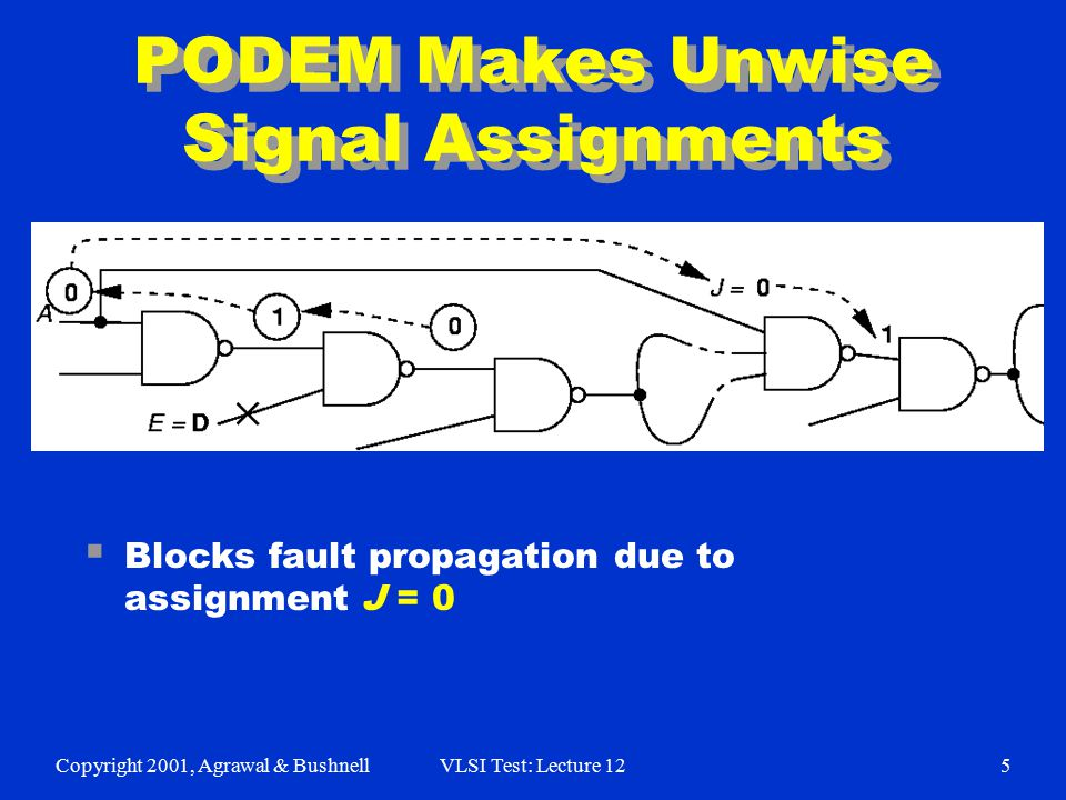 Copyright 2001, Agrawal & BushnellVLSI Test: Lecture 125 PODEM Makes Unwise Signal Assignments  Blocks fault propagation due to assignment J = 0