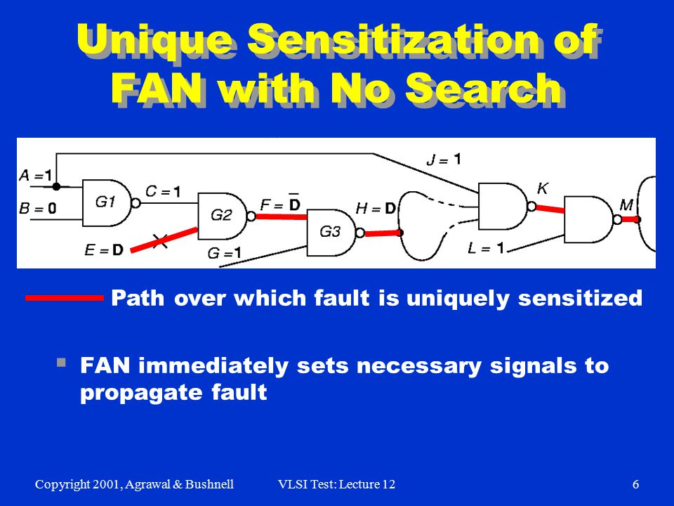 Copyright 2001, Agrawal & BushnellVLSI Test: Lecture 126 Unique Sensitization of FAN with No Search  FAN immediately sets necessary signals to propag
